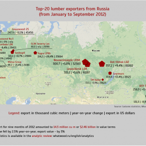 Top 20 lumber exporters from Russia in Q1-Q3 2012