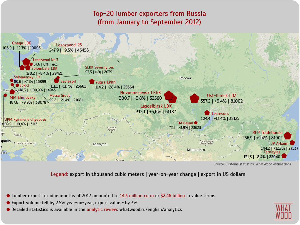 WhatWood infographics: Top 20 lumber exporters from Russia in Q1-Q3 2012