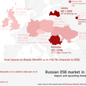 OSB market in Russia: consumption and supply regional pattern, import value and Russian mill projects