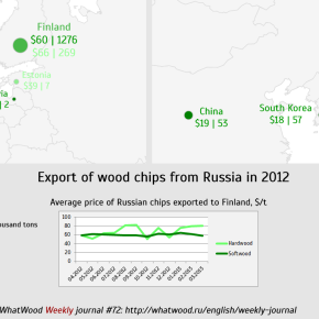 Wood chips export from Russia: volumes and prices