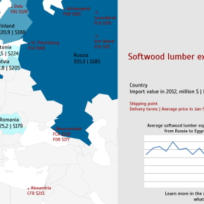 Softwood lumber exports to Egypt