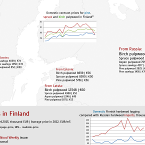 Log prices in Finland