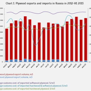 WhatWood: Demand for Russian plywood on export markets will grow