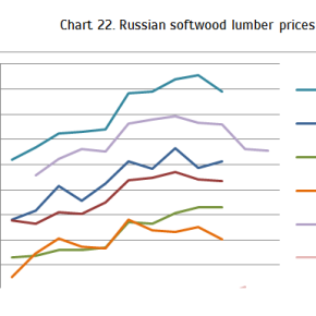 WhatWood published summing-up wood and timber price charts for 2013