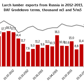 Timber exports from Russia to China through Suifenhe sharply increased in Q1