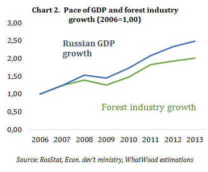 Russian Forestry Review Russian Timber