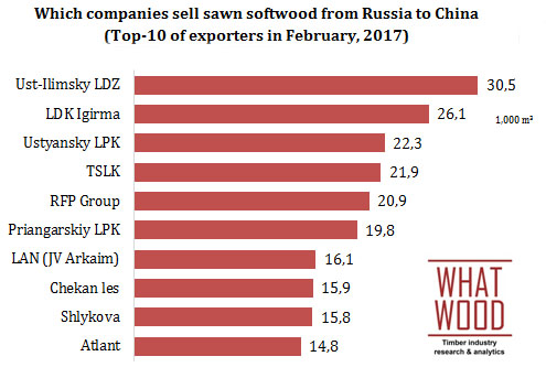 Which companies sell sawn softwood from Russia to China  (Top-10 of exporters in February, 2017)