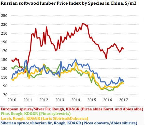 Russian softwood lumber Price Index by Species in China, $/m3