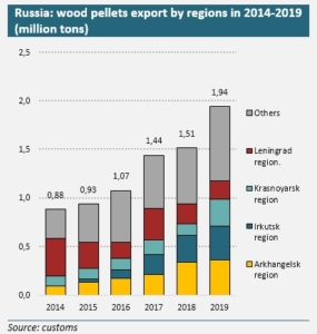 Russia: wood pellet exports grew by 28% and totaled almost ...