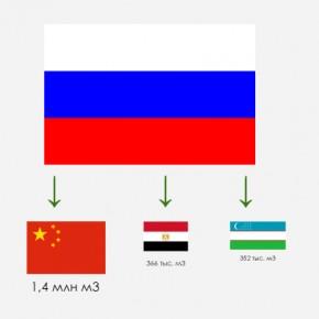 Экспорт хвойных и лиственных пиломатериалов из России в 1 кв. 2012 г. сократился на 7,6% до 3,9 млн м3