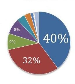 Экспорт пиломатериалов из России в I полугодии 2012 г. сократился на 2,7% до 9,3 млн м3.