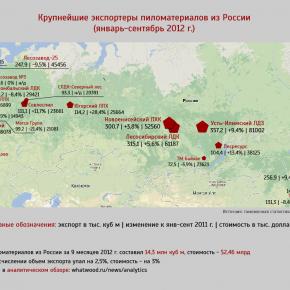 Крупнейшие экспортеры пиломатериалов из России в январе-сентябре 2012 г.