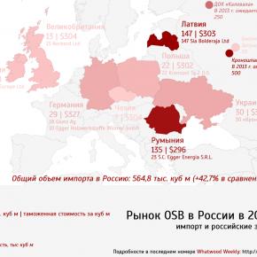 Рынок OSB в России: структура потребления, география поставщиков, стоимость импорта и проекты заводов