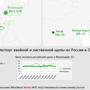 Экспорт щепы из России: объемы и цены
