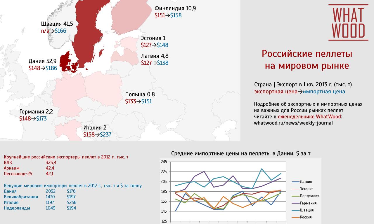 Российские пеллеты на мировом рынке