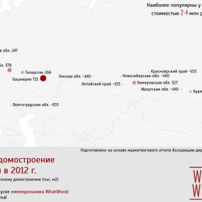 Деревянное домостроение в России в 2012 г.