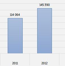 Капитальные инвестиции в ЛПК в I кв. 2013 г. упали на 17,4%
