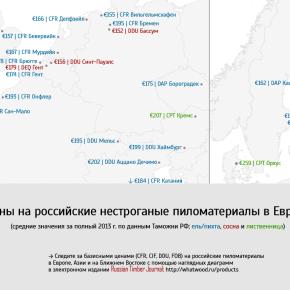 Базисные цены на российские хвойные пиломатериалы в Европе в 2013 г.