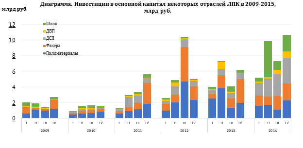 """IV годовой обзор WhatWood """"Лесной комплекс России 2014"""""""