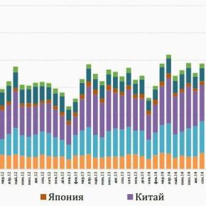 Lumber Report №1(17): Ошеломляющий рост экспорта в Китай, новый лидер в лесопилении и восстановление экспортных цен