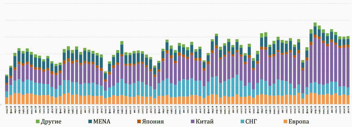 Динамика экспорта российских хвойных пиломатериалов по регионам мира, 2016