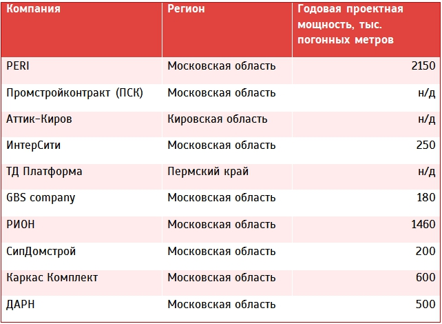 Крупные мощности по выпуску двутавровой балки в России