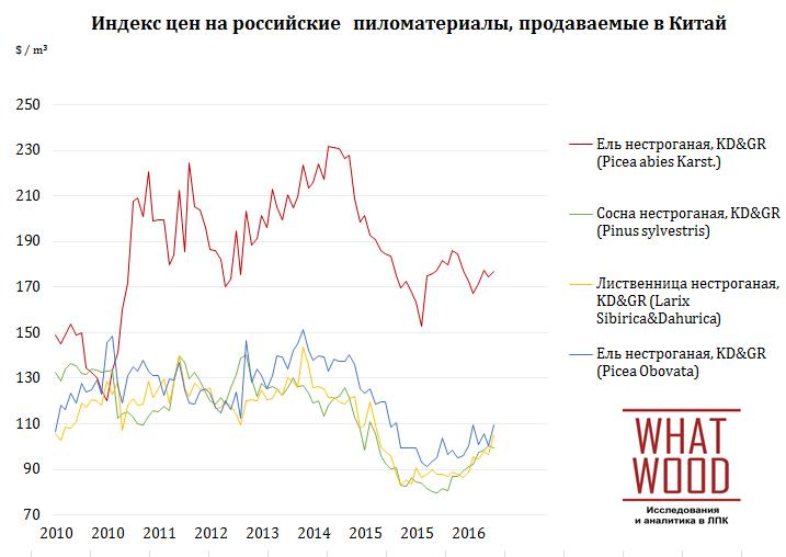 Индекс цен на российские  пиломатериалы, продаваемые в Китай