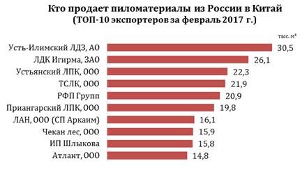 Кто продает пиломатериалы из России в Китай (ТОП-10 экспортеров за февраль 2017 г.)
