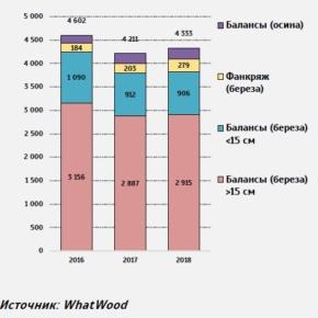 В 2018 г. Финляндия динамично наращивала поставки березового фанкряжа